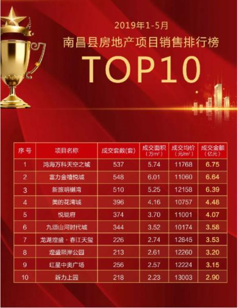 婺源富力金禧悦城荣登婺源县房地产项目销售TOP10