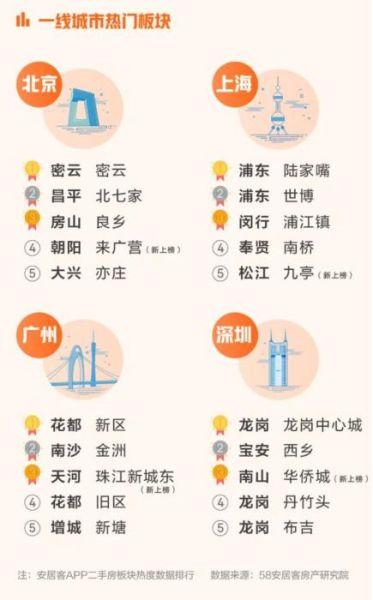 報告︰2月全國找(zhao)房熱度環(huan)比上漲23.4%