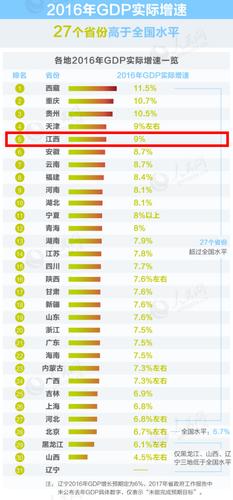 江西gdp排名_江西大学排名